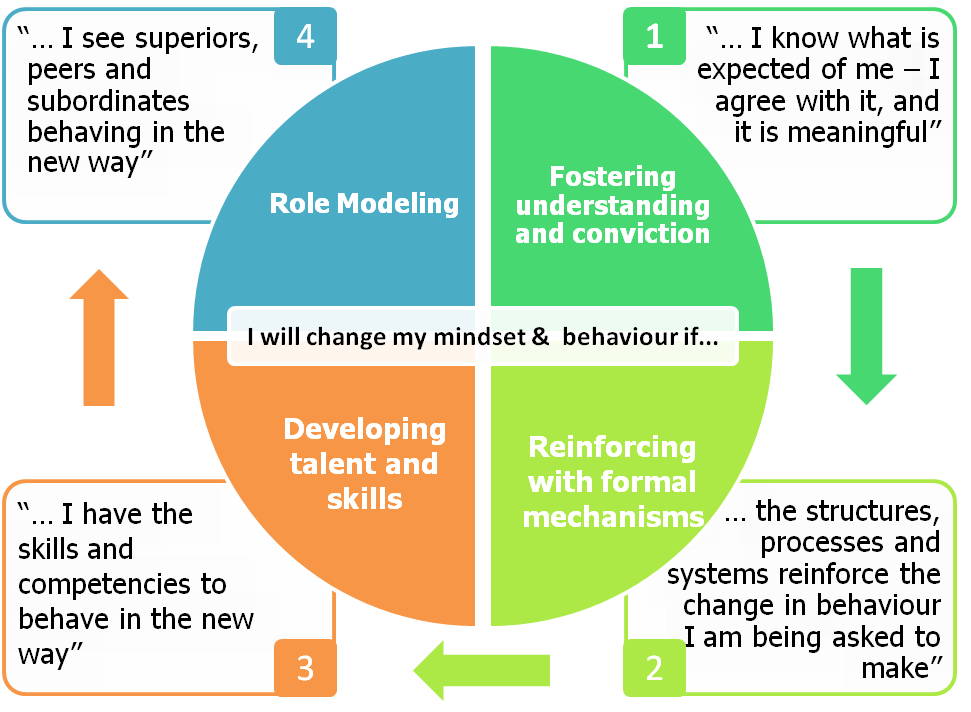 how does culture influence decision making Your emotional system can give you an advantage in decision making if you make proper use of it  past experiences can also exert a huge influence,.